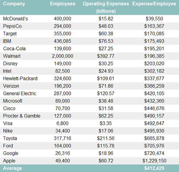 Average Employee Costs Apple
