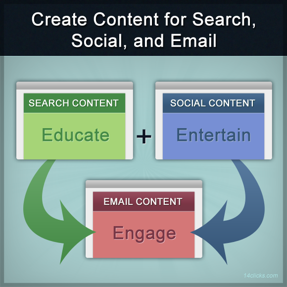 Create Content for Search Social Email