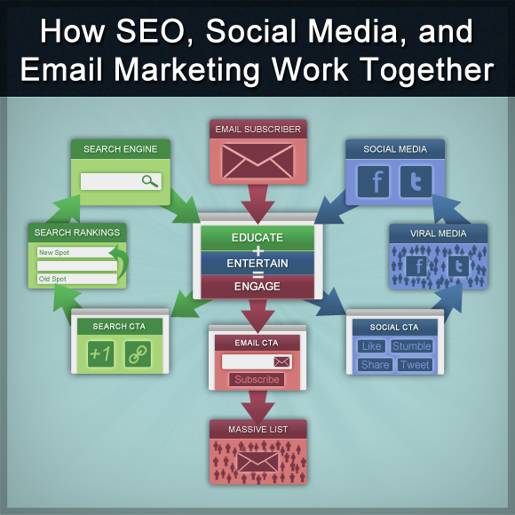 How SEO Social Media Email Marketing Work Together