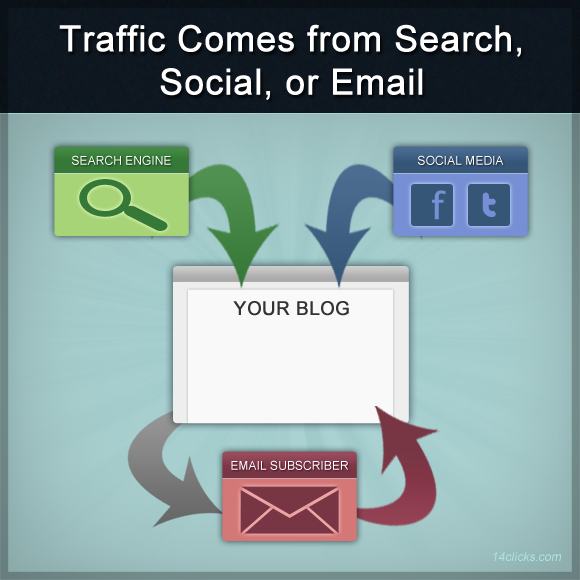 Traffic Comes from Search Social Email